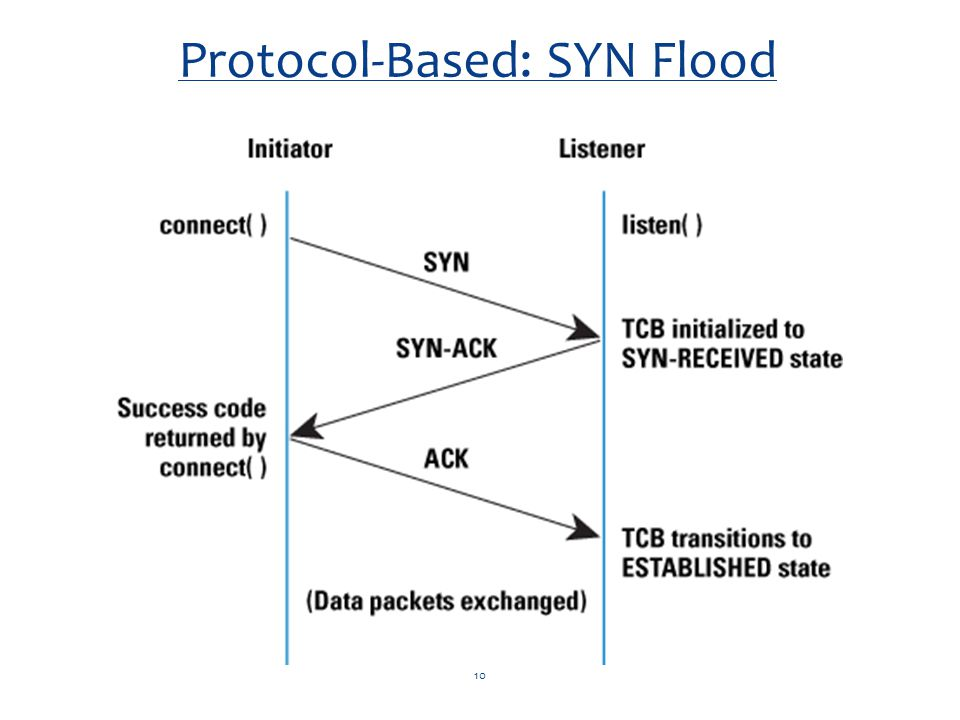 10 Protocol-Based: SYN Flood