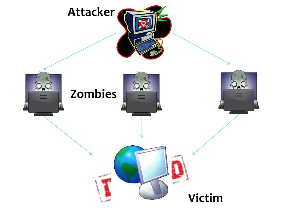  Disable Critical components of the Internet  Significant Attack power is required to successfully execute an infrastructure attack  These types of attacks are why we need a globally-cooperative defense effort 15 Infrastructure Attacks