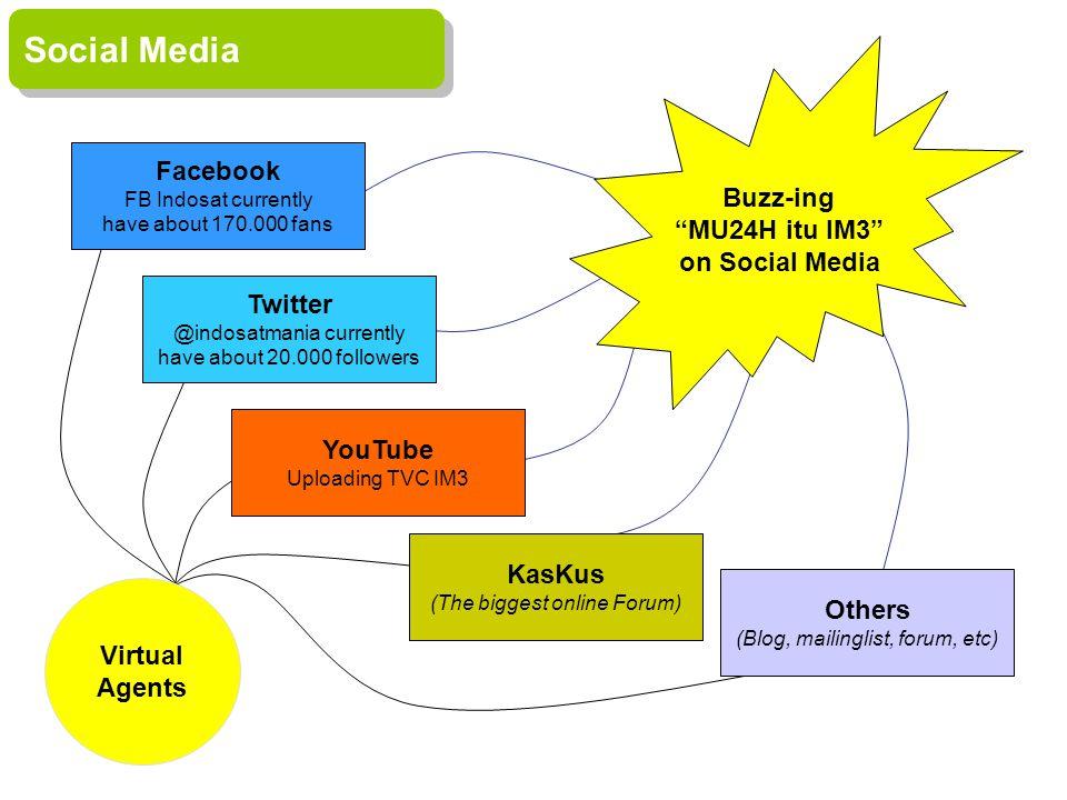 Examples Twitter @indosatmania SocMed: Screen Shots