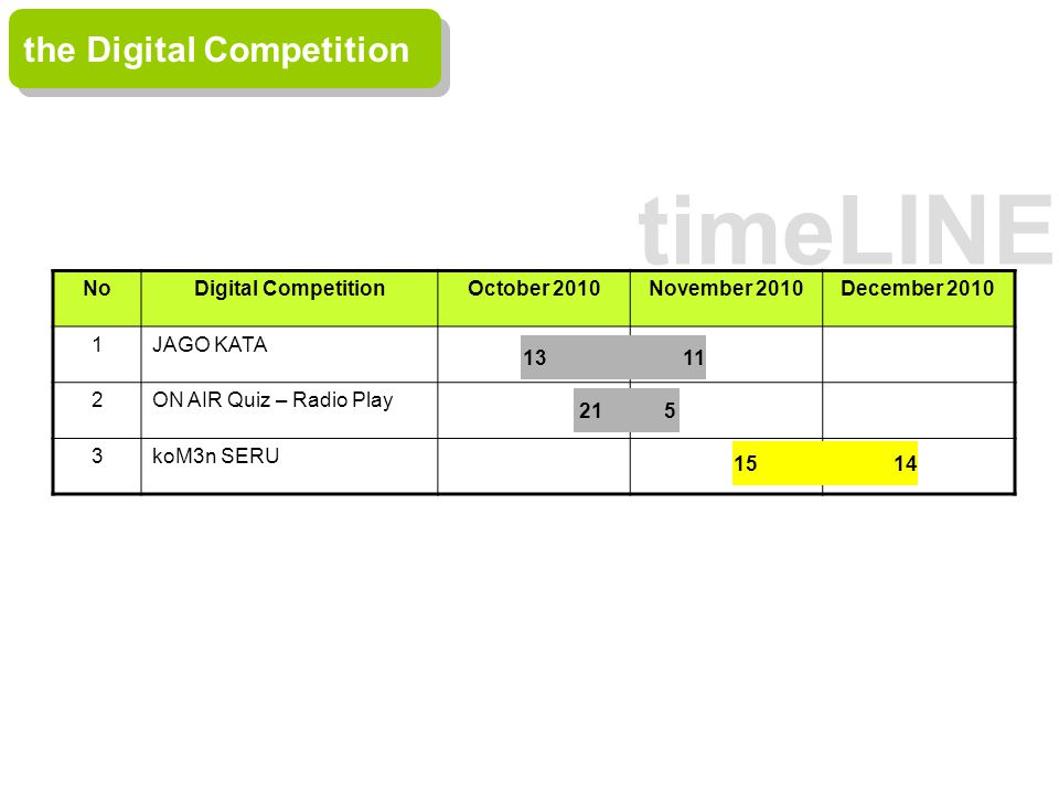 timeLINE the Digital Competition NoDigital CompetitionOctober 2010November 2010December 2010 1JAGO KATA 2ON AIR Quiz – Radio Play 3koM3n SERU 13 11 21 5 15 14
