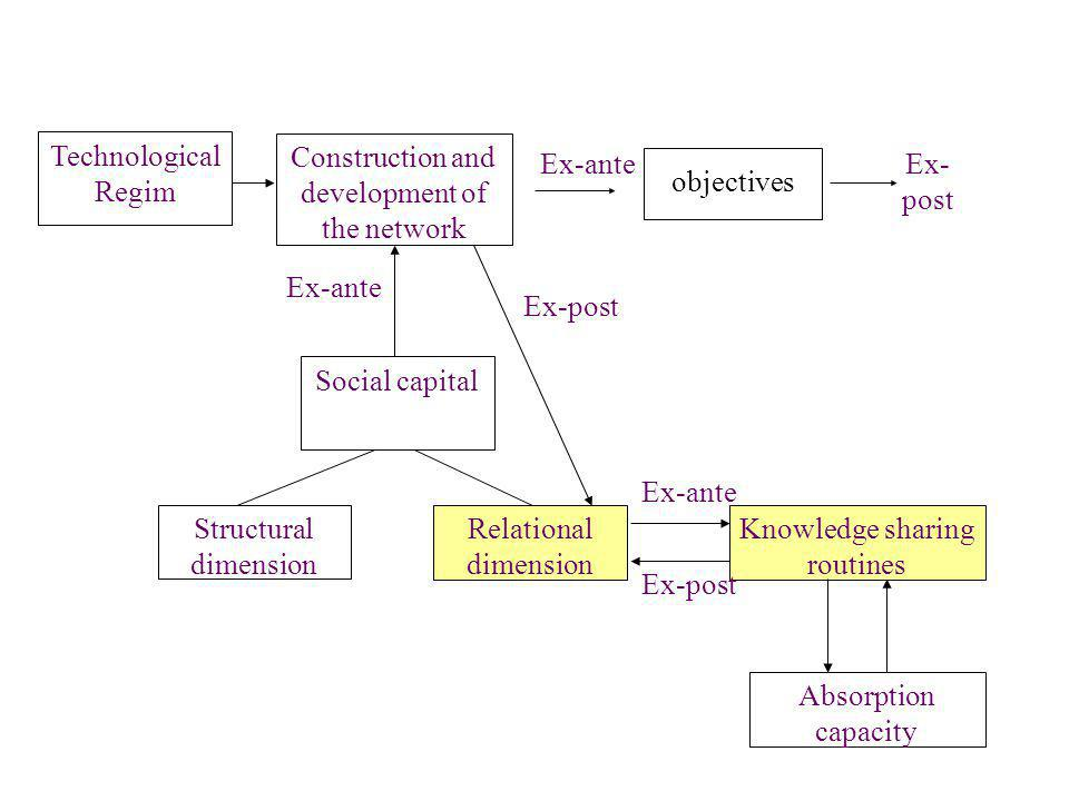 Social capital Structural dimension Relational dimension Knowledge sharing routines Absorption capacity Construction and development of the network Ex-ante Technological Regim Ex-post Ex-ante objectives Ex-anteEx- post