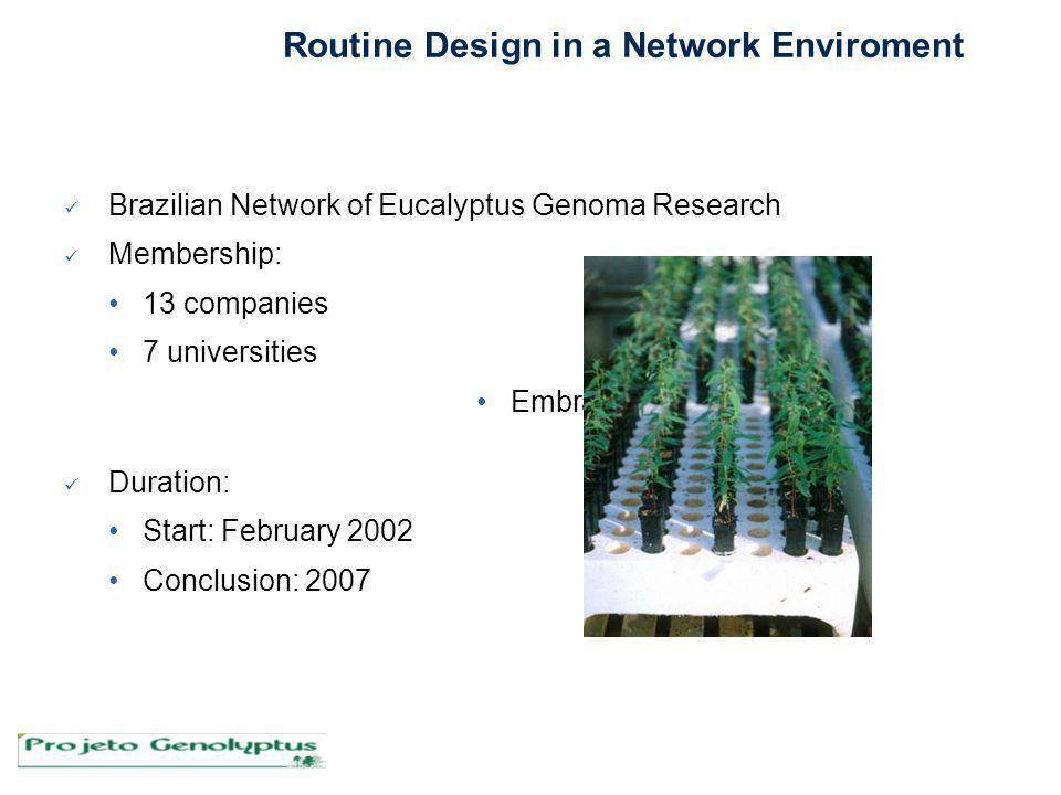 Brazilian Network of Eucalyptus Genoma Research Membership: 13 companies 7 universities Embrapa Duration: Start: February 2002 Conclusion: 2007 Routin