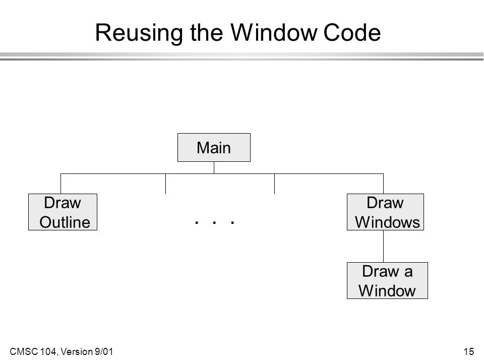 CMSC 104, Version 9/0115 Reusing the Window Code Main Draw Windows Draw Outline... Draw a Window