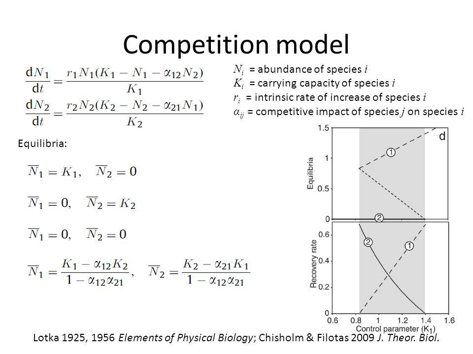 Competition model N i = abundance of species i K i = carrying capacity of species i r i = intrinsic rate of increase of species i α ij = competitive i