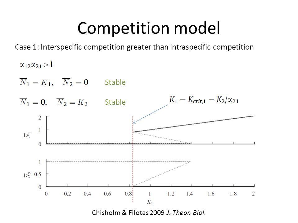 Competition model Case 1: Interspecific competition greater than intraspecific competition Stable Unstable Chisholm & Filotas 2009 J. Theor. Biol.