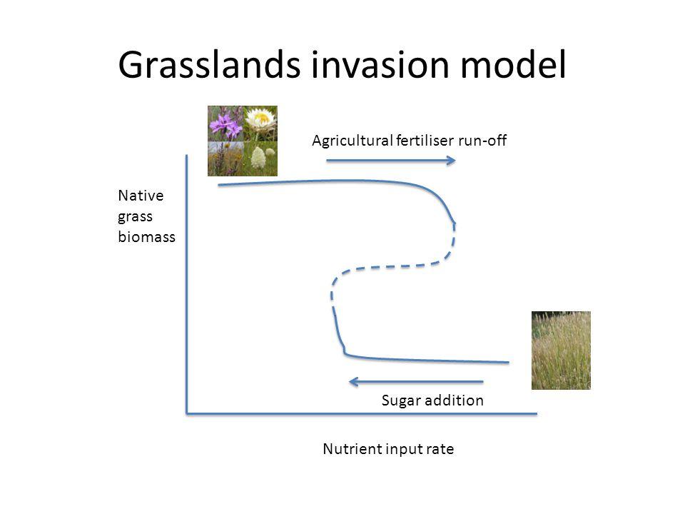 Grasslands invasion model Native grass biomass Nutrient input rate Agricultural fertiliser run-off Sugar addition