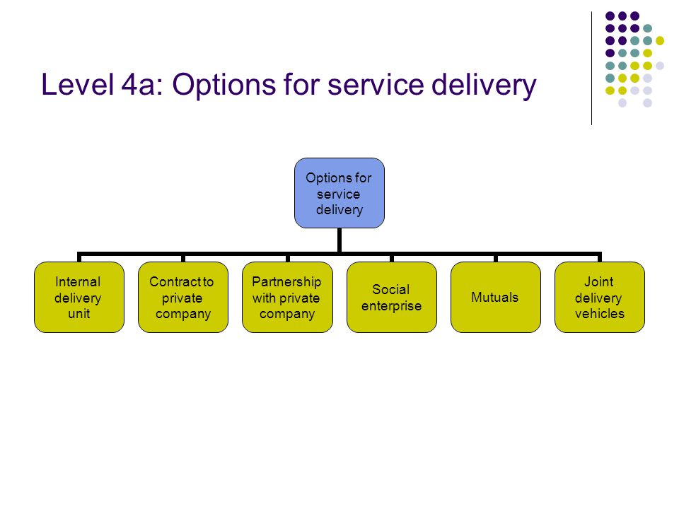 Level 4a: Options for service delivery Options for service delivery Internal delivery unit Contract to private company Partnership with private company Social enterprise Mutuals Joint delivery vehicles