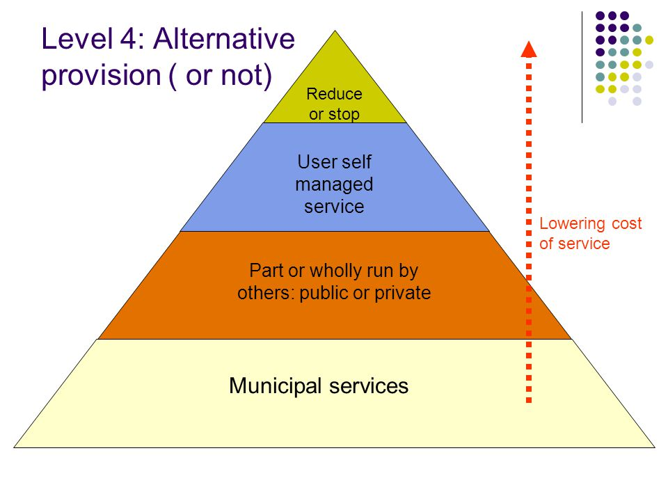Level 4: Alternative provision ( or not) Reduce or stop service User self managed service Part or wholly run by others: public or private Municipal services Lowering cost of service