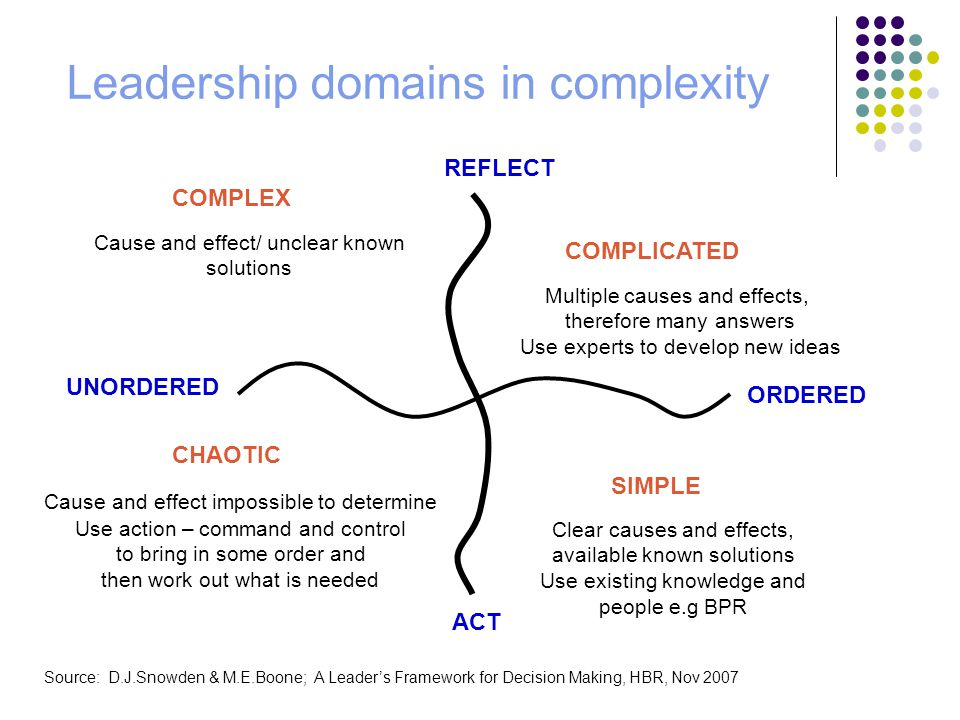 Leadership domains in complexity REFLECT UNORDERED ORDERED ACT COMPLICATED Multiple causes and effects, therefore many answers Use experts to develop new ideas COMPLEX Cause and effect/ unclear known solutions CHAOTIC Clear causes and effects, available known solutions Use existing knowledge and people e.g BPR SIMPLE Cause and effect impossible to determine Use action – command and control to bring in some order and then work out what is needed Source: D.J.Snowden & M.E.Boone; A Leader's Framework for Decision Making, HBR, Nov 2007