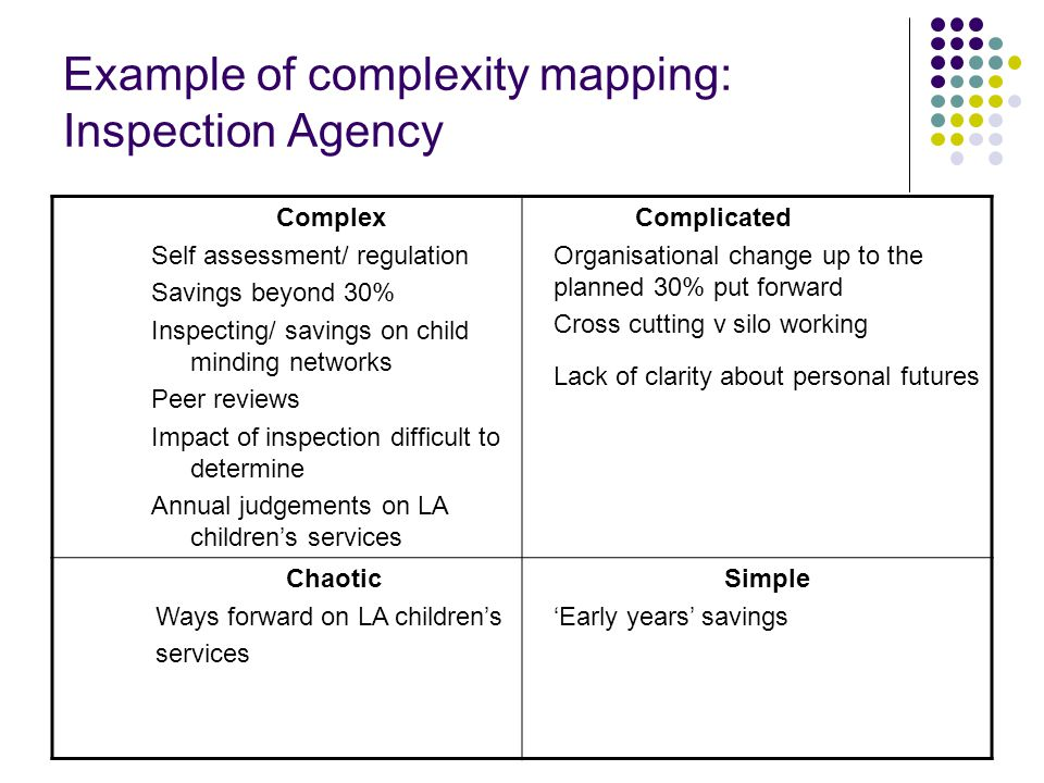 Example of complexity mapping: Inspection Agency Complex Self assessment/ regulation Savings beyond 30% Inspecting/ savings on child minding networks Peer reviews Impact of inspection difficult to determine Annual judgements on LA children's services Complicated Organisational change up to the planned 30% put forward Cross cutting v silo working Lack of clarity about personal futures Chaotic Ways forward on LA children's services Simple 'Early years' savings