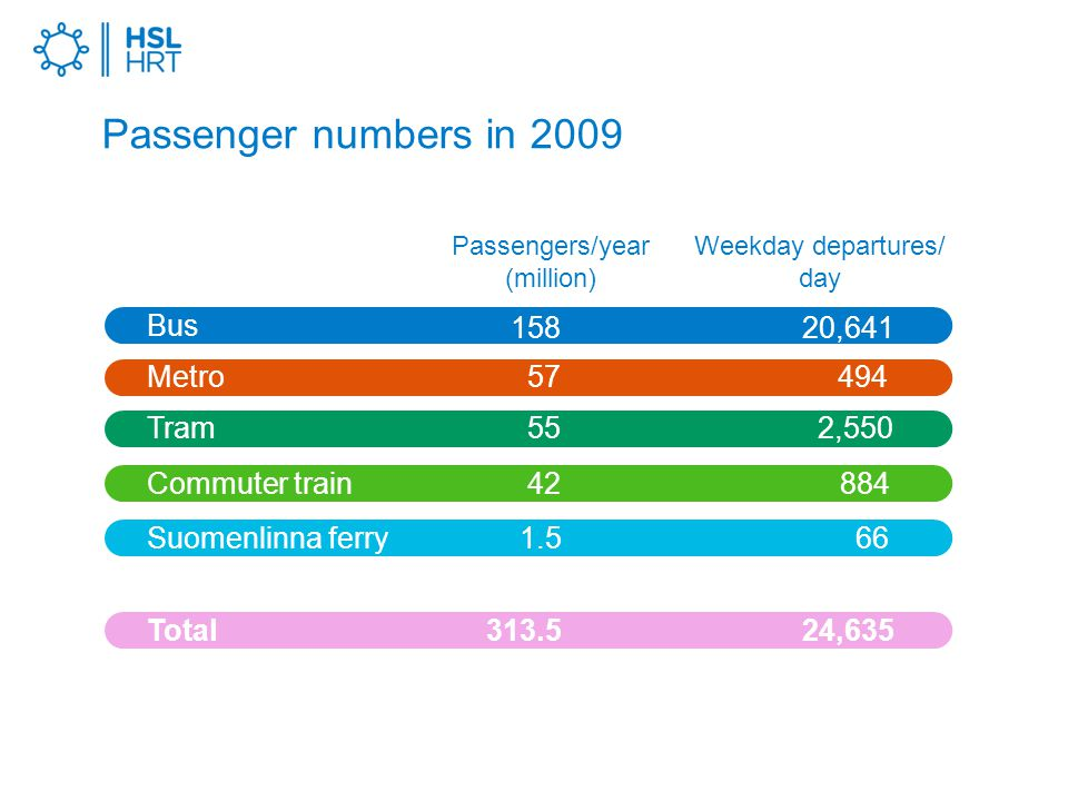 Passenger numbers in 2009 Passengers/year (million) Bus Metro Tram Commuter train Suomenlinna ferry Total Weekday departures/ day , , ,635