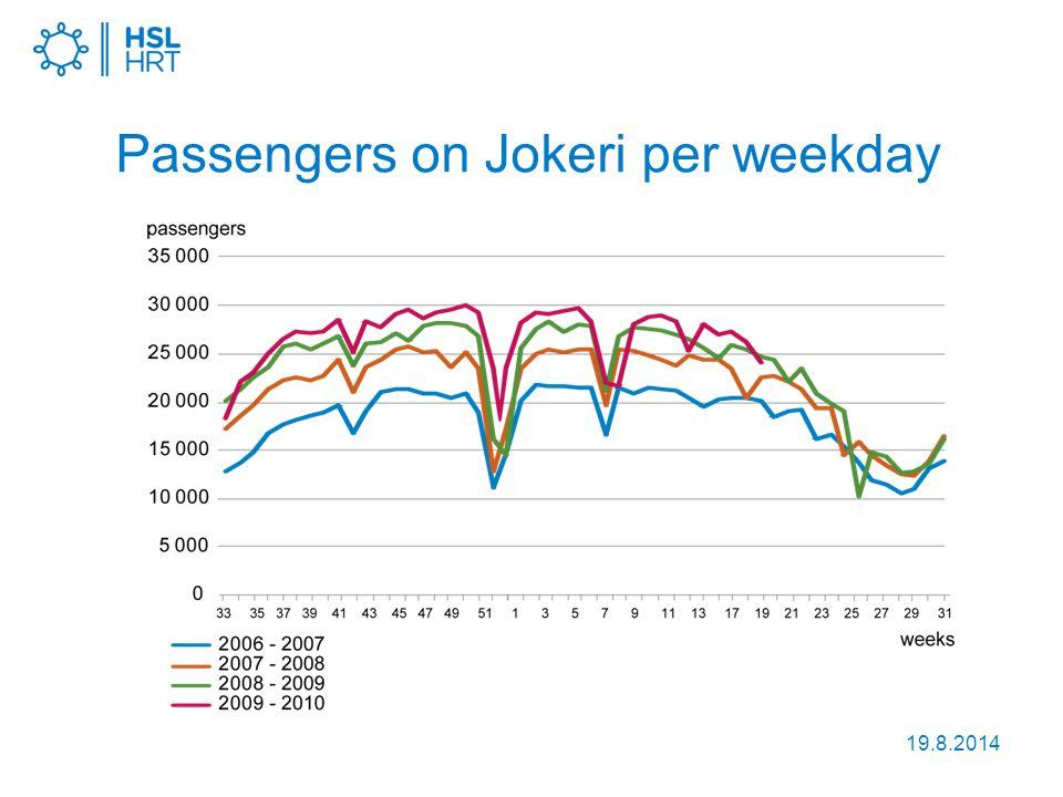 19.8.2014 Passengers on Jokeri per weekday