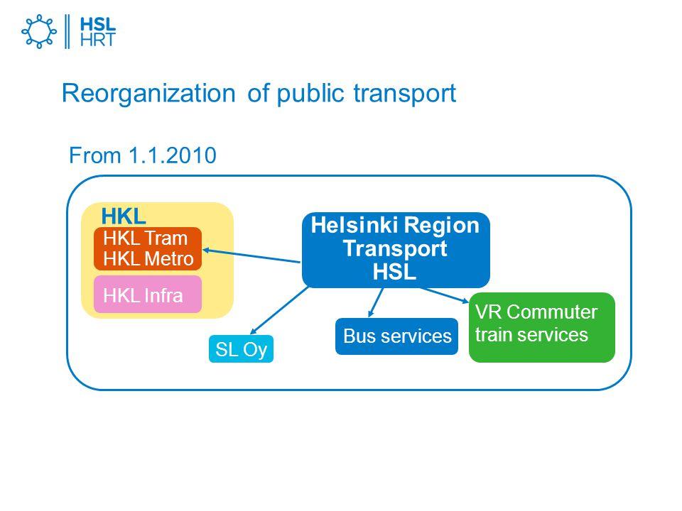 Reorganization of public transport Helsinki Region Transport HSL SL Oy VR Commuter train services HKL Infra Bus services HKL From 1.1.2010 HKL Tram HKL Metro
