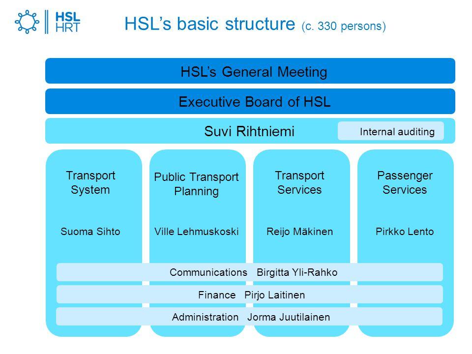 HSL's basic structure (c.