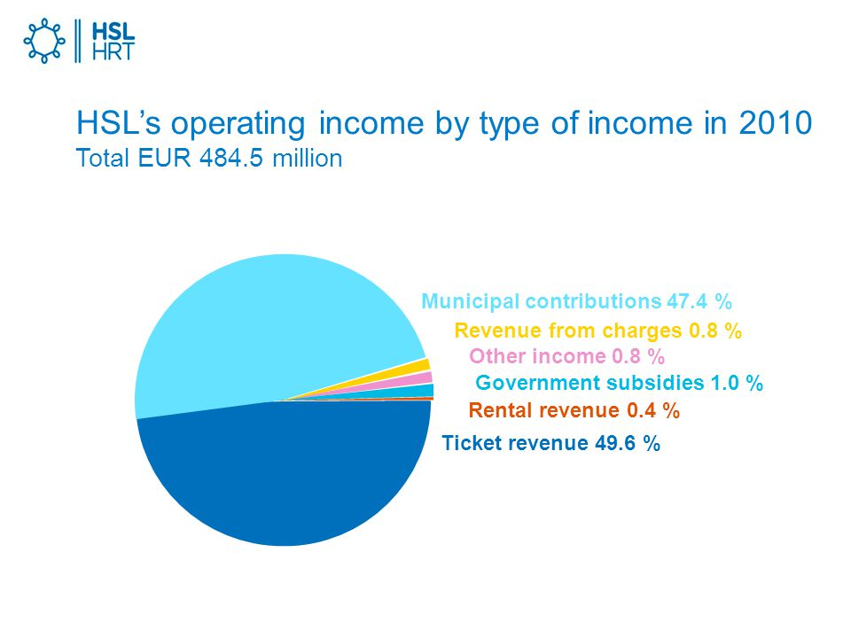 HSL's operating income by type of income in 2010 Total EUR million Revenue from charges 0.8 % Municipal contributions 47.4 % Government subsidies 1.0 % Rental revenue 0.4 % Ticket revenue 49.6 % Other income 0.8 %