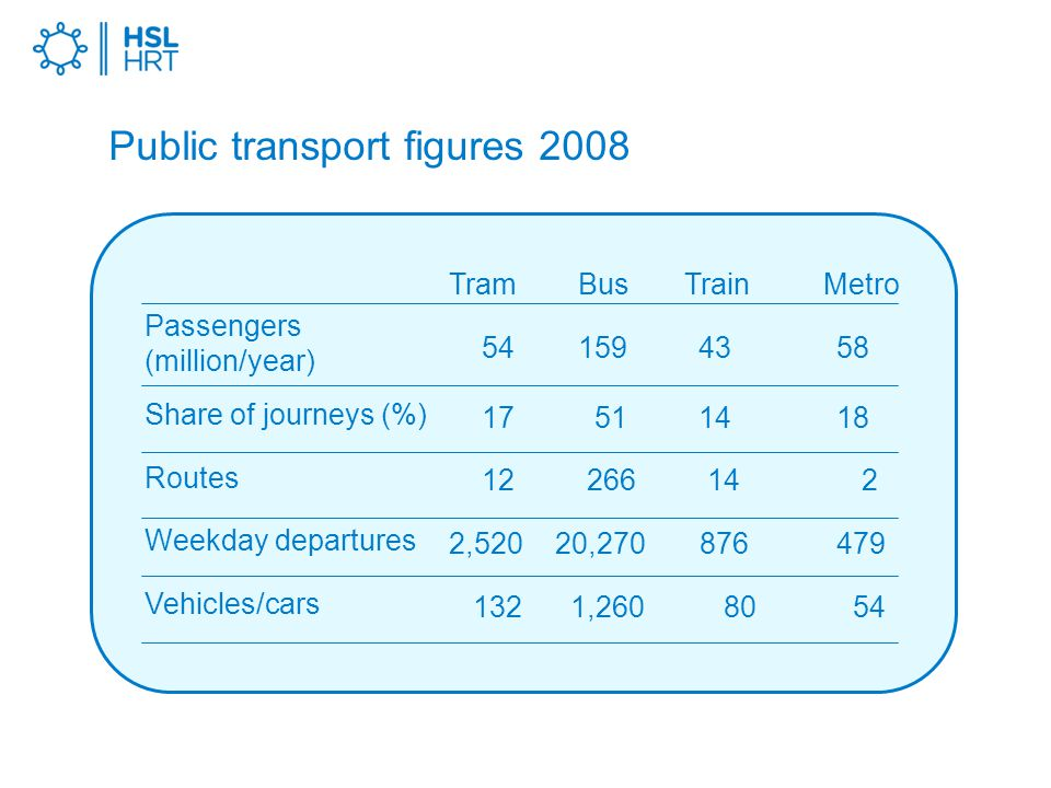 Public transport figures 2008 Tram Bus Train Metro 54 159 43 58 17 51 14 18 12 266 14 2 2,520 20,270 876 479 132 1,260 80 54 Passengers (million/year) Share of journeys (%) Routes Weekday departures Vehicles/cars