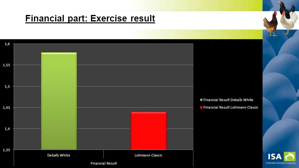 '''''' '''''' Financial part: Exercise result