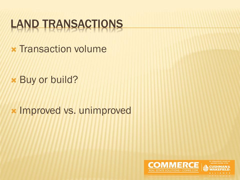  Transaction volume  Buy or build  Improved vs. unimproved
