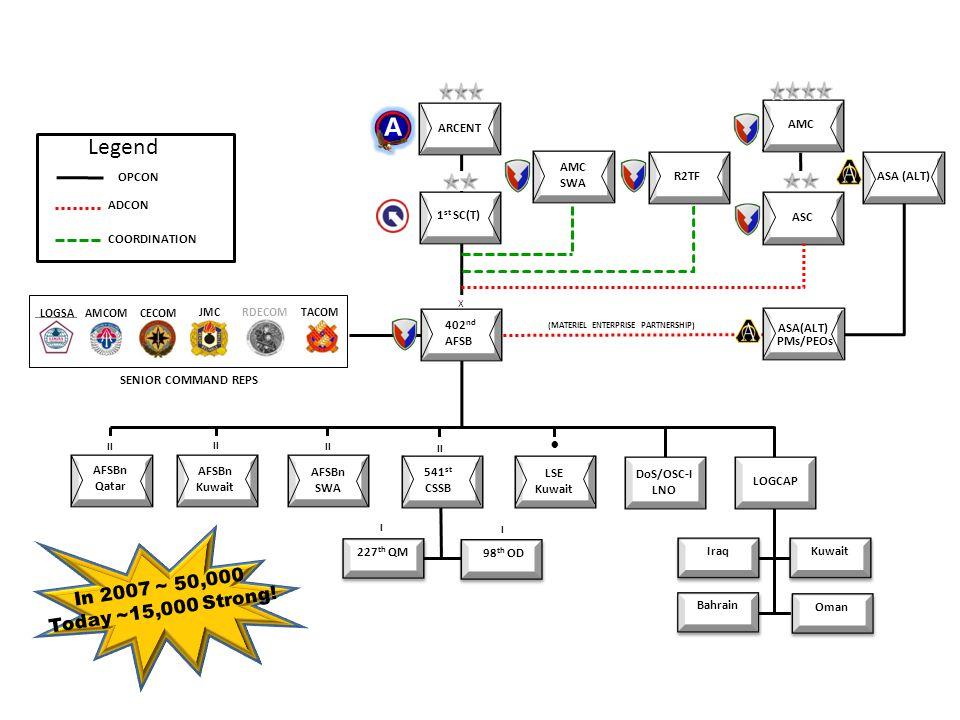 227 th QM X II SENIOR COMMAND REPS 541 st CSSB 1 st SC(T) (MATERIEL ENTERPRISE PARTNERSHIP) ARCENT AMC ASC II LOGCAP Kuwait Iraq Bahrain AMCOMCECOM JM