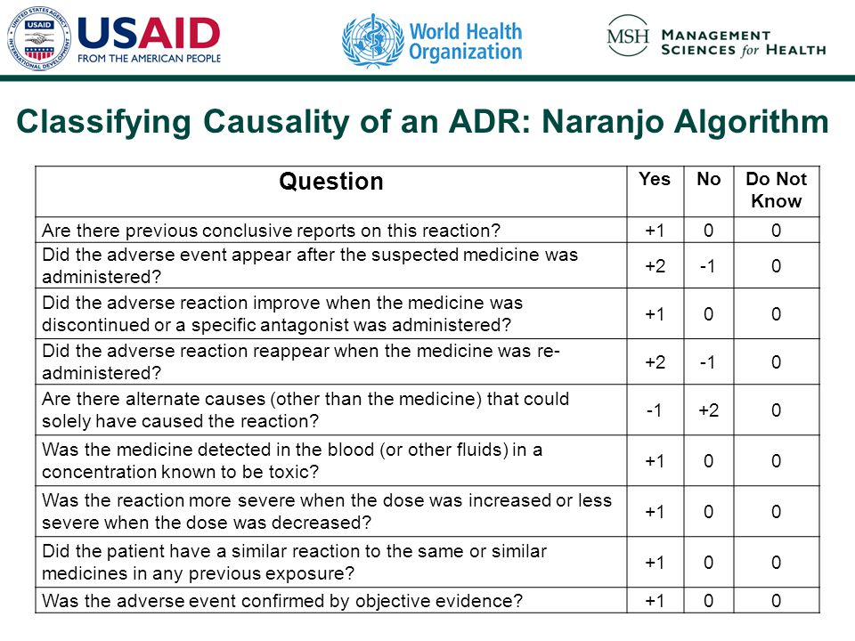 Classifying Causality of an ADR: Naranjo Algorithm Total the score to determine the category of the reaction. The categories are defined as follows: D