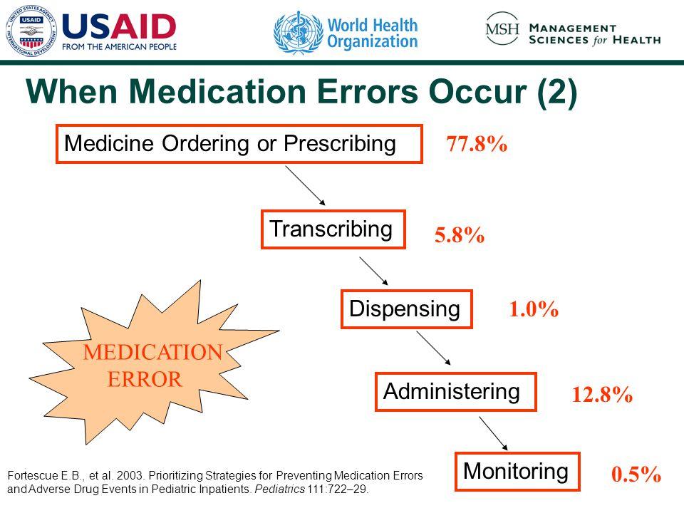 Medicine Ordering or Prescribing Transcribing Dispensing Administering Monitoring MEDICATION ERROR 77.8% 5.8% 1.0% 12.8% 0.5% Fortescue E.B., et al. 2
