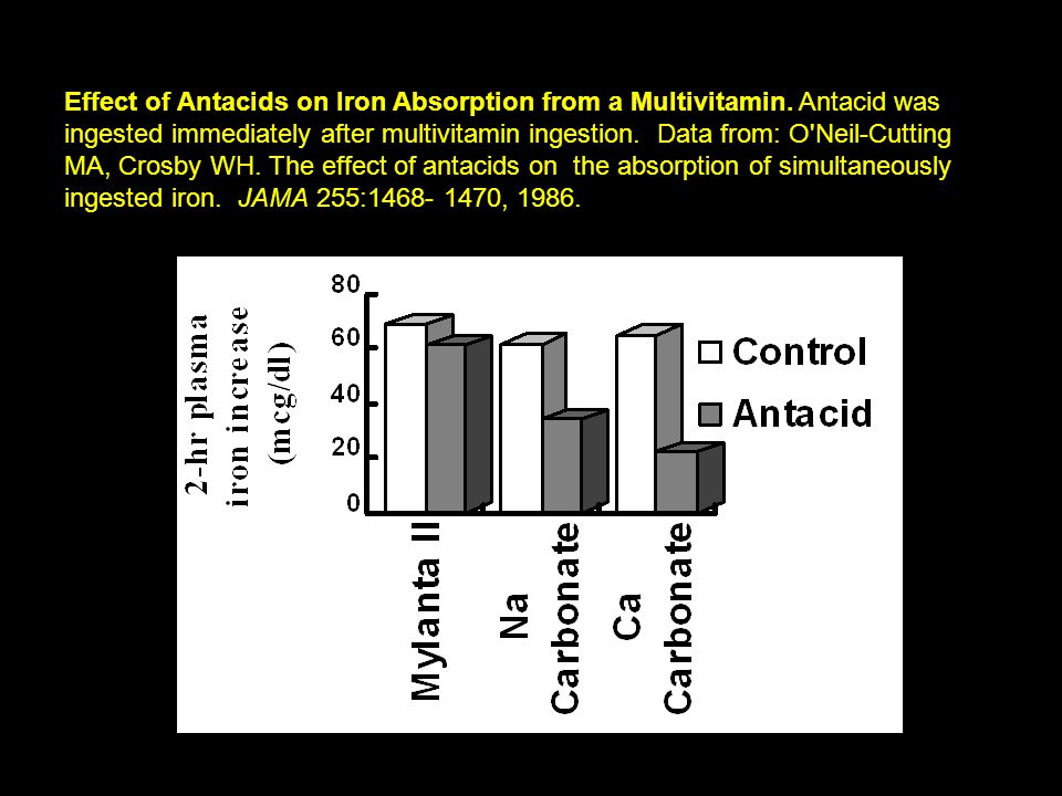 Effect of Antacids on Iron Absorption from a Multivitamin.