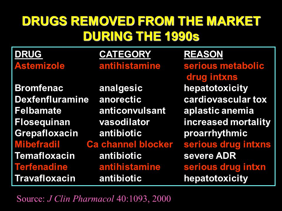 DRUGS REMOVED FROM THE MARKET DURING THE 1990s DRUGCATEGORYREASON Astemizoleantihistamineserious metabolic drug intxns Bromfenacanalgesichepatotoxicity Dexfenfluramineanorecticcardiovascular tox Felbamateanticonvulsantaplastic anemia Flosequinanvasodilatorincreased mortality Grepafloxacinantibioticproarrhythmic Mibefradil Ca channel blockerserious drug intxns Temafloxacinantibioticsevere ADR Terfenadineantihistamineserious drug intxn Travafloxacinantibiotichepatotoxicity Source: J Clin Pharmacol 40:1093, 2000