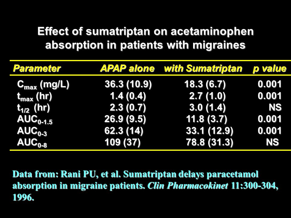 Effect of sumatriptan on acetaminophen absorption in patients with migraines ParameterAPAP alone with Sumatriptan p value C max (mg/L) 36.3 (10.9) 18.3 (6.7) 0.001 t max (hr) 1.4 (0.4) 2.7 (1.0) 0.001 t 1/2 (hr) 2.3 (0.7) 3.0 (1.4) NS AUC 0-1.5 26.9 (9.5) 11.8 (3.7) 0.001 AUC 0-3 62.3 (14) 33.1 (12.9) 0.001 AUC 0-8 109 (37) 78.8 (31.3) NS Data from: Rani PU, et al.