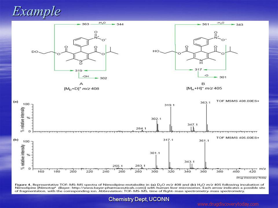 Chemistry Dept, UCONNExample www.drugdiscoverytoday.com