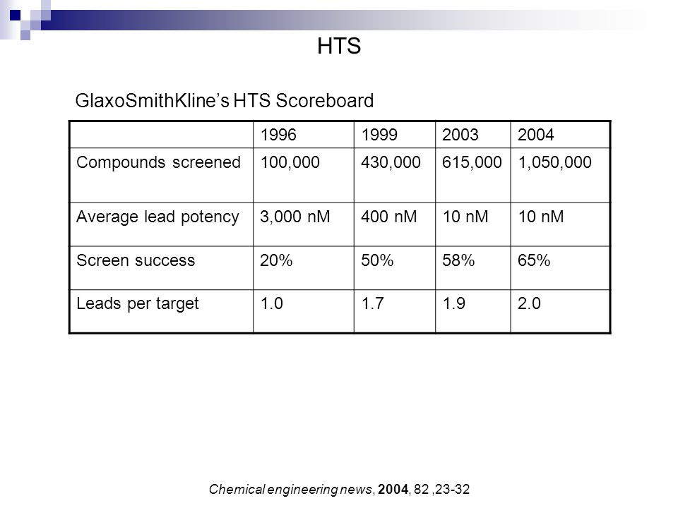 HTS 1996199920032004 Compounds screened100,000430,000615,0001,050,000 Average lead potency3,000 nM400 nM10 nM Screen success20%50%58%65% Leads per tar