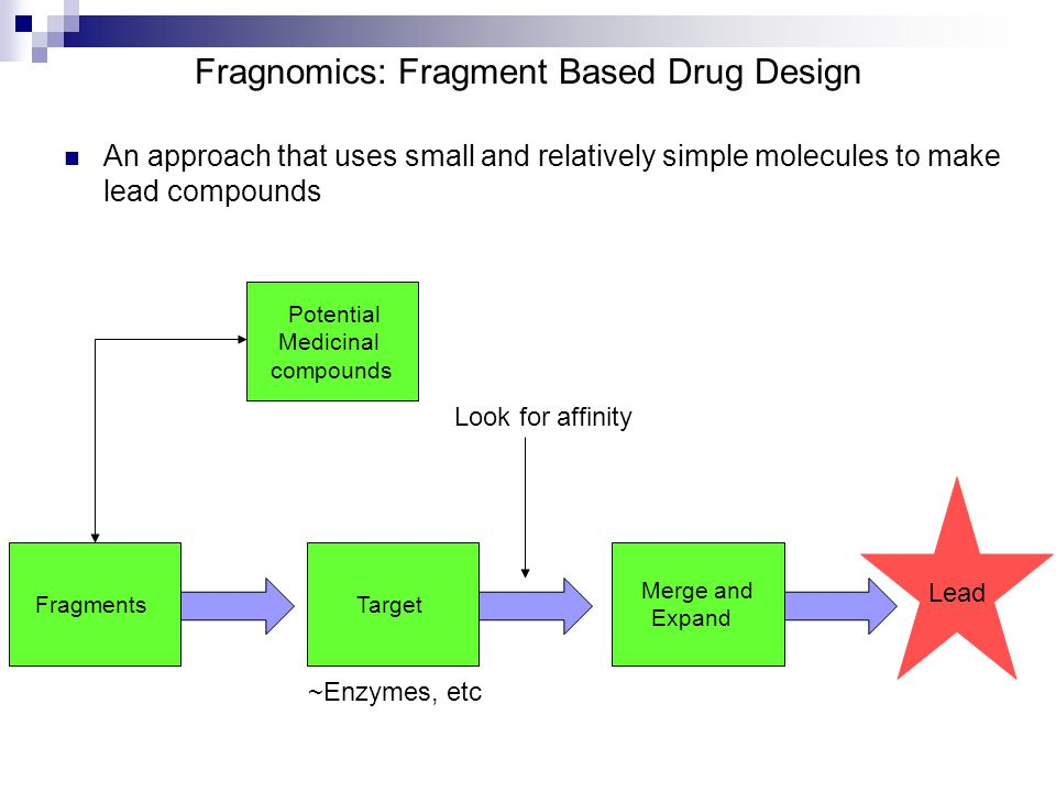 Fragnomics: Fragment Based Drug Design An approach that uses small and relatively simple molecules to make lead compounds Fragments Lead Target Merge