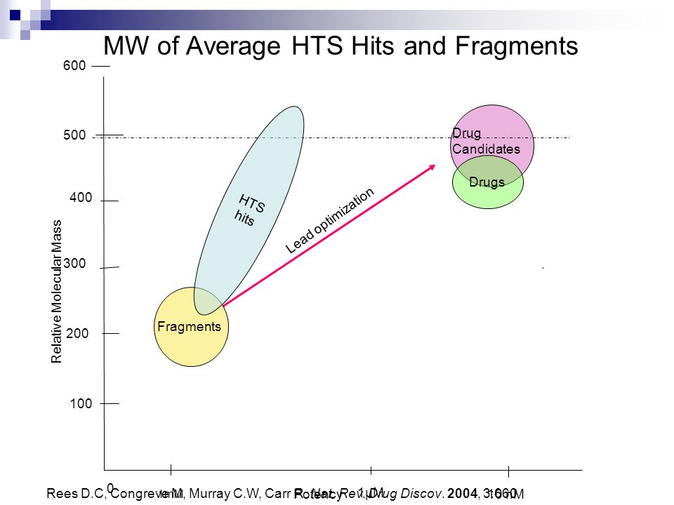 MW of Average HTS Hits and Fragments 0 100 200 300 400 500 600 Potency Relative Molecular Mass 1µM 10 nM 1mM Fragments HTS hits Drugs Lead optimizatio