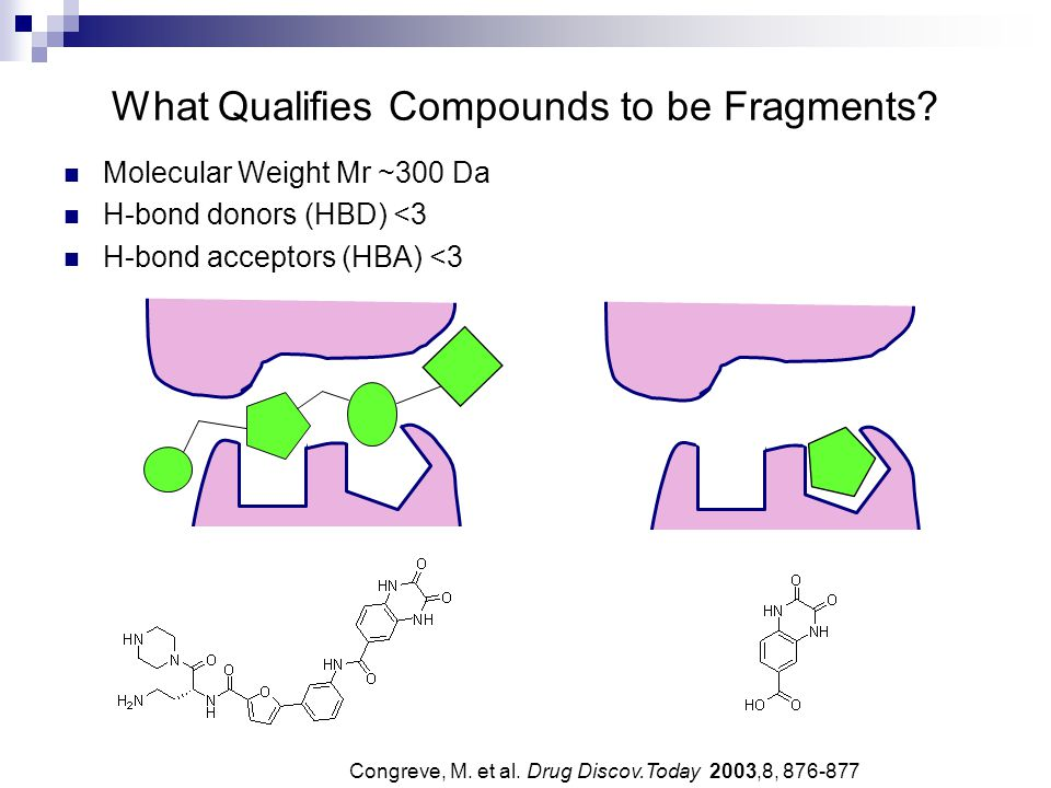 What Qualifies Compounds to be Fragments? Congreve, M. et al. Drug Discov.Today 2003,8, 876-877 Molecular Weight Mr ~300 Da H-bond donors (HBD) <3 H-b