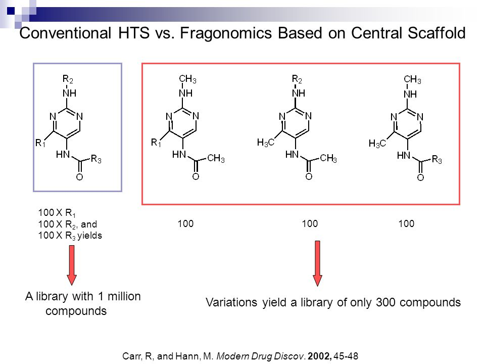Conventional HTS vs. Fragonomics Based on Central Scaffold A library with 1 million compounds 100 X R 1 100 X R 2, and 100 X R 3 yields 100 Variations