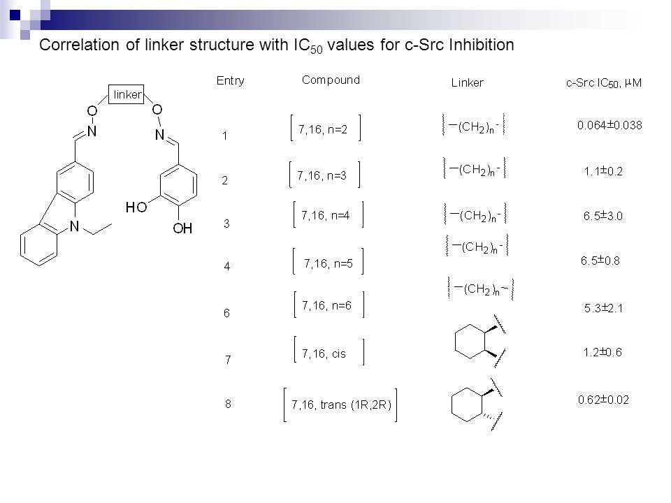 Correlation of linker structure with IC 50 values for c-Src Inhibition