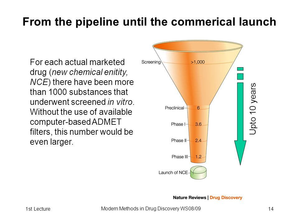 1st Lecture Modern Methods in Drug Discovery WS08/09 14 From the pipeline until the commerical launch For each actual marketed drug (new chemical enitity, NCE) there have been more than 1000 substances that underwent screened in vitro.