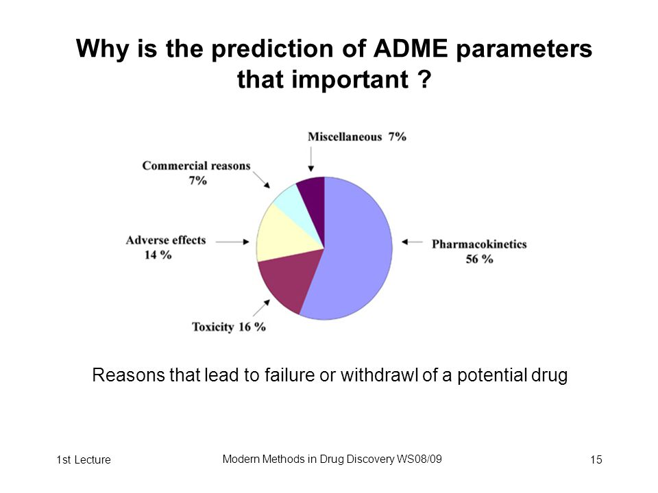 1st Lecture Modern Methods in Drug Discovery WS08/09 15 Why is the prediction of ADME parameters that important .