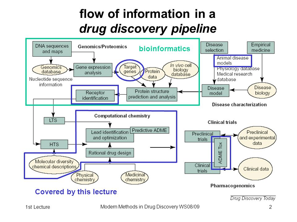 1st Lecture Modern Methods in Drug Discovery WS08/09 2 flow of information in a drug discovery pipeline bioinformatics Covered by this lecture