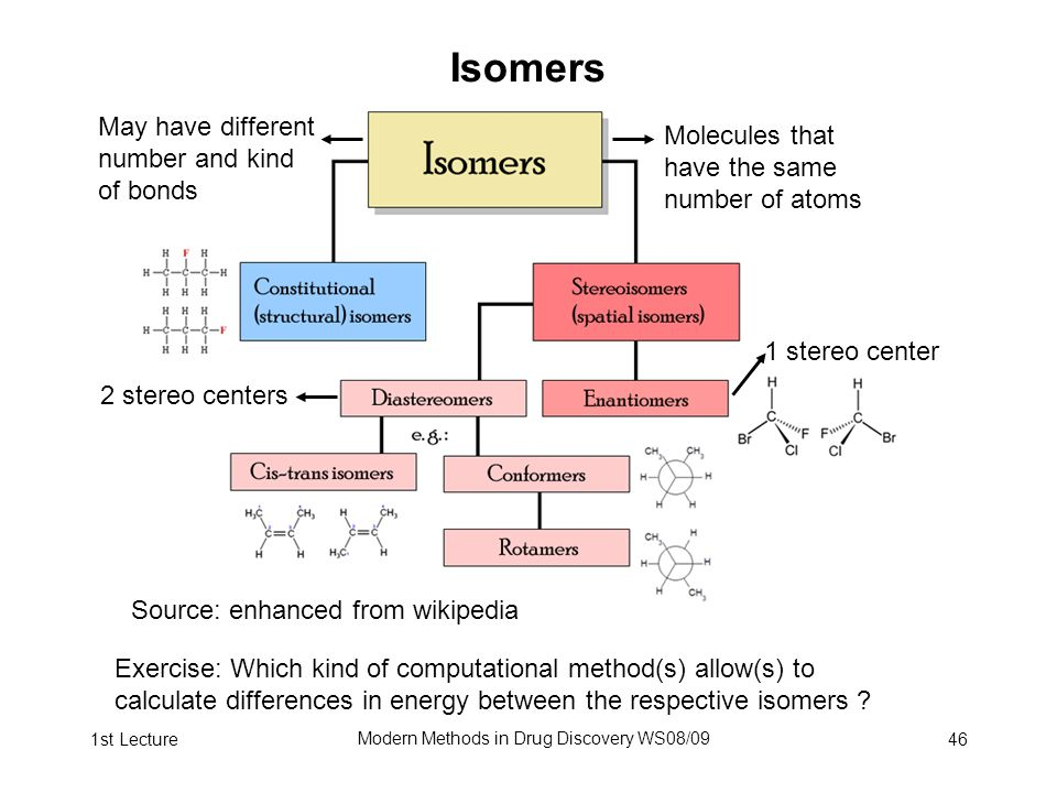 1st Lecture Modern Methods in Drug Discovery WS08/09 46 Isomers Source: enhanced from wikipedia 1 stereo center 2 stereo centers Exercise: Which kind of computational method(s) allow(s) to calculate differences in energy between the respective isomers .