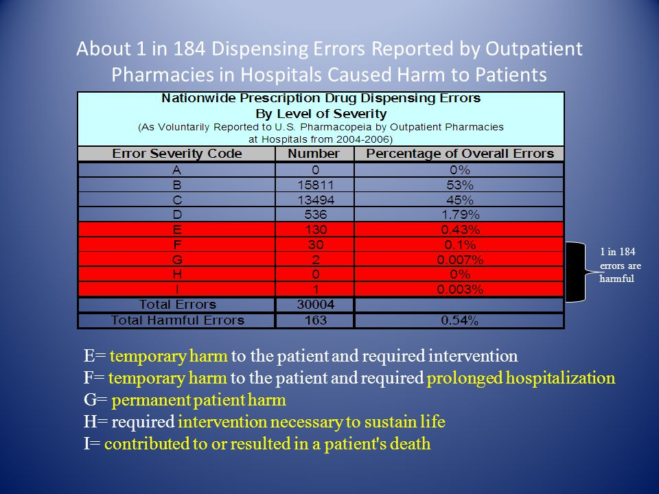 About 1 in 184 Dispensing Errors Reported by Outpatient Pharmacies in Hospitals Caused Harm to Patients 1 in 184 errors are harmful E= temporary harm to the patient and required intervention F= temporary harm to the patient and required prolonged hospitalization G= permanent patient harm H= required intervention necessary to sustain life I= contributed to or resulted in a patient s death