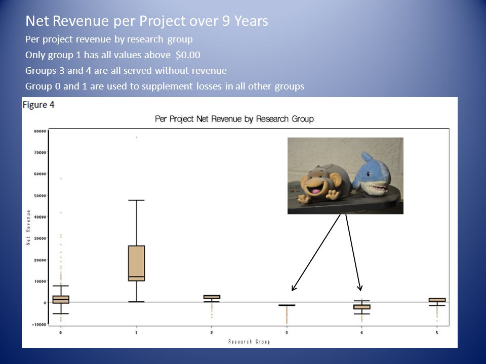 Net Revenue per Project over 9 Years Per project revenue by research group Only group 1 has all values above $0.00 Groups 3 and 4 are all served without revenue Group 0 and 1 are used to supplement losses in all other groups
