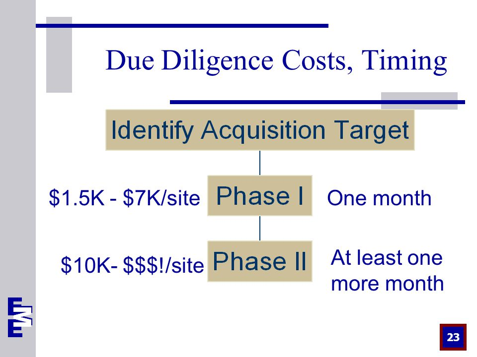 23 Due Diligence Costs, Timing $1.5K - $7K/site $10K- $$$!/site One month At least one more month