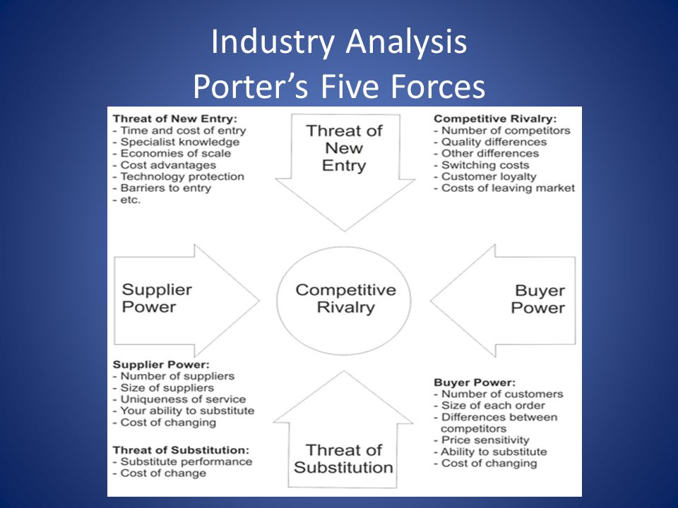 Industry Analysis Porter's Five Forces