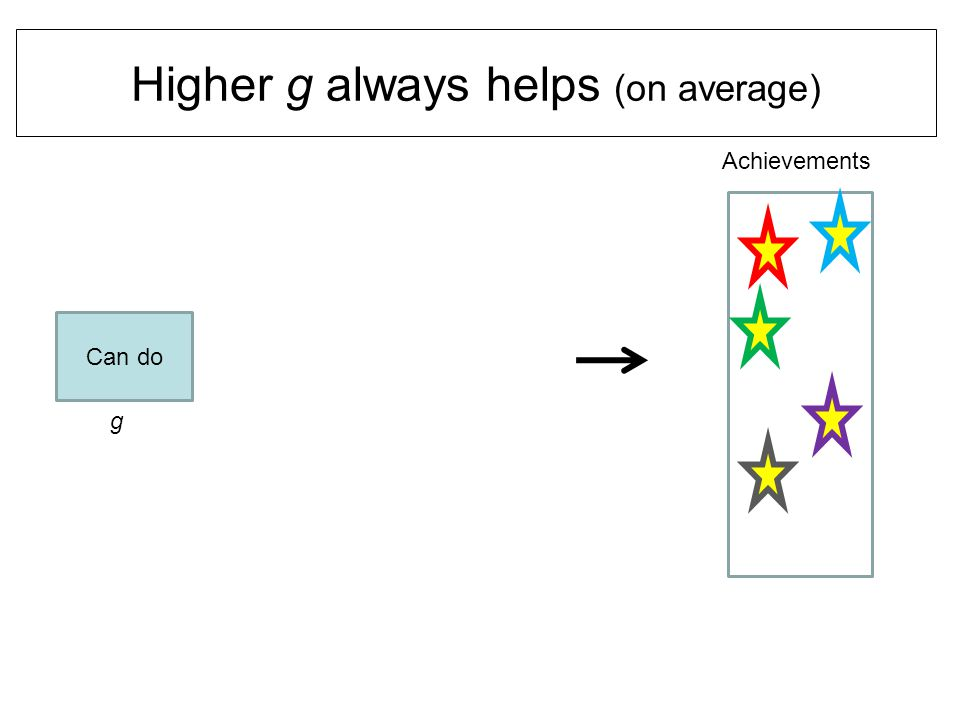 Higher g always helps (on average) Can do Achievements g