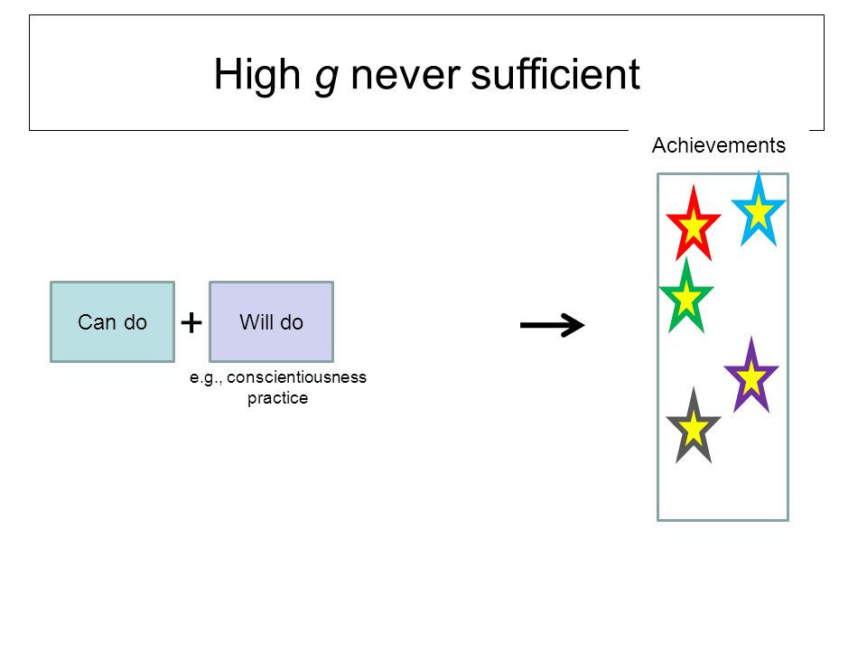 High g never sufficient Can do Achievements Will do + e.g., conscientiousness practice