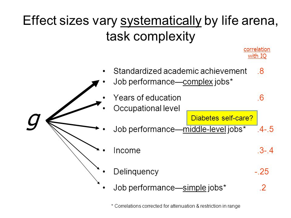 Effect sizes vary systematically by life arena, task complexity Standardized academic achievement.8 Job performance—complex jobs* Years of education.6 Occupational level Job performance—middle-level jobs*.4-.5 Income.3-.4 Delinquency -.25 Job performance—simple jobs*.2 g correlation with IQ * Correlations corrected for attenuation & restriction in range Diabetes self-care