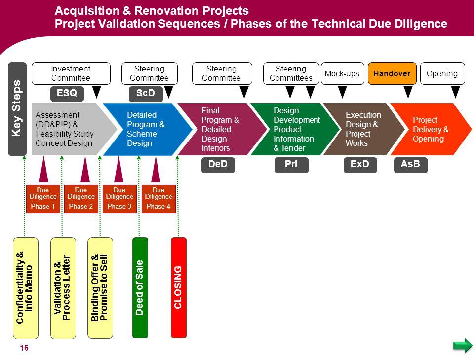 ESQ Key Steps Detailed Program & Scheme Design Steering Committee Opening Execution Design & Project Works Mock-upsHandover Assessment (DD&PIP) & Feas