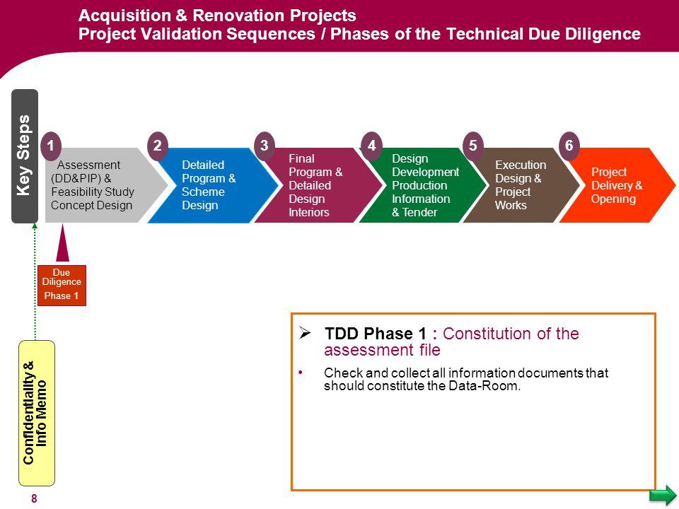 Key Steps Detailed Program & Scheme Design 2 Execution Design & Project Works Assessment (DD&PIP) & Feasibility Study Concept Design 1 Final Program &