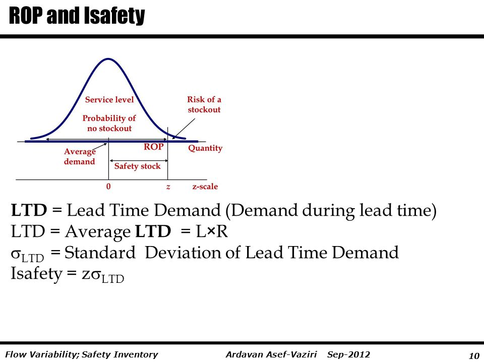 10 Ardavan Asef-Vaziri Sep-2012Flow Variability; Safety Inventory ROP and Isafety LTD = Lead Time Demand (Demand during lead time) LTD = Average LTD =
