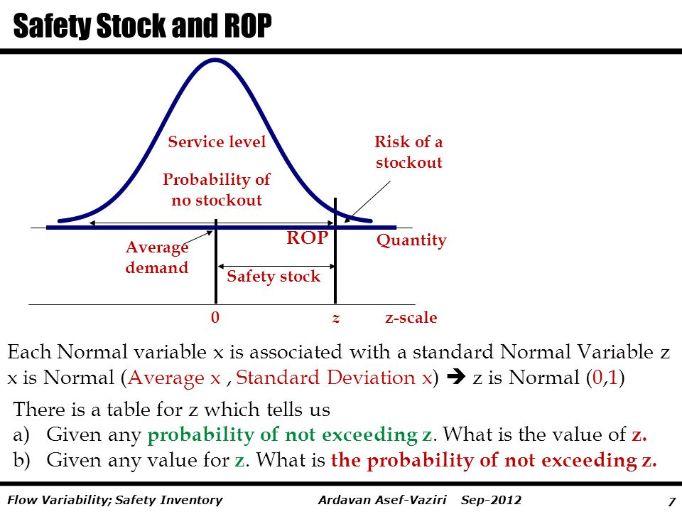 7 Ardavan Asef-Vaziri Sep-2012Flow Variability; Safety Inventory Safety Stock and ROP Risk of a stockout Service level Probability of no stockout Safe
